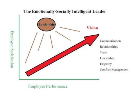Research paper on emotional intelligence in organizations